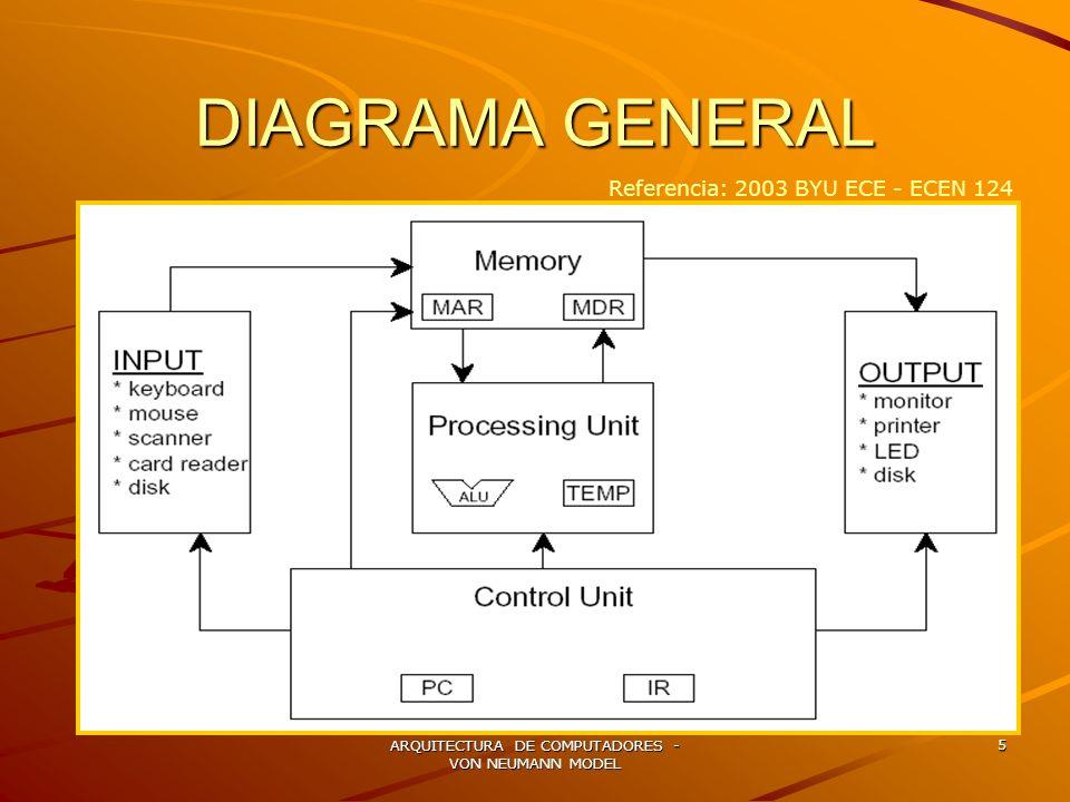 ARQUITECTURA DE COMPUTADORES - VON NEUMANN MODEL 5 DIAGRAMA GENERAL Referencia: 2003 BYU ECE - ECEN 124