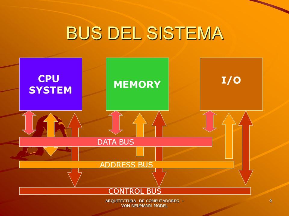 ARQUITECTURA DE COMPUTADORES - VON NEUMANN MODEL 6 BUS DEL SISTEMA CPU SYSTEM MEMORY I/O DATA BUS ADDRESS BUS CONTROL BUS