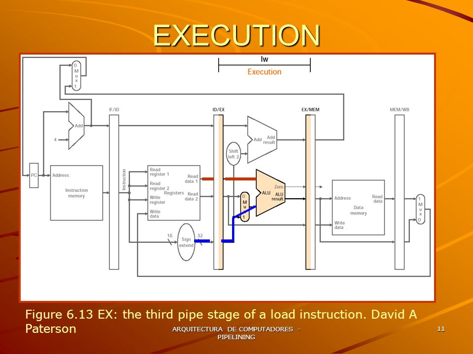 ARQUITECTURA DE COMPUTADORES - PIPELINING 11 EXECUTION Figure 6.13 EX: the third pipe stage of a load instruction. David A Paterson