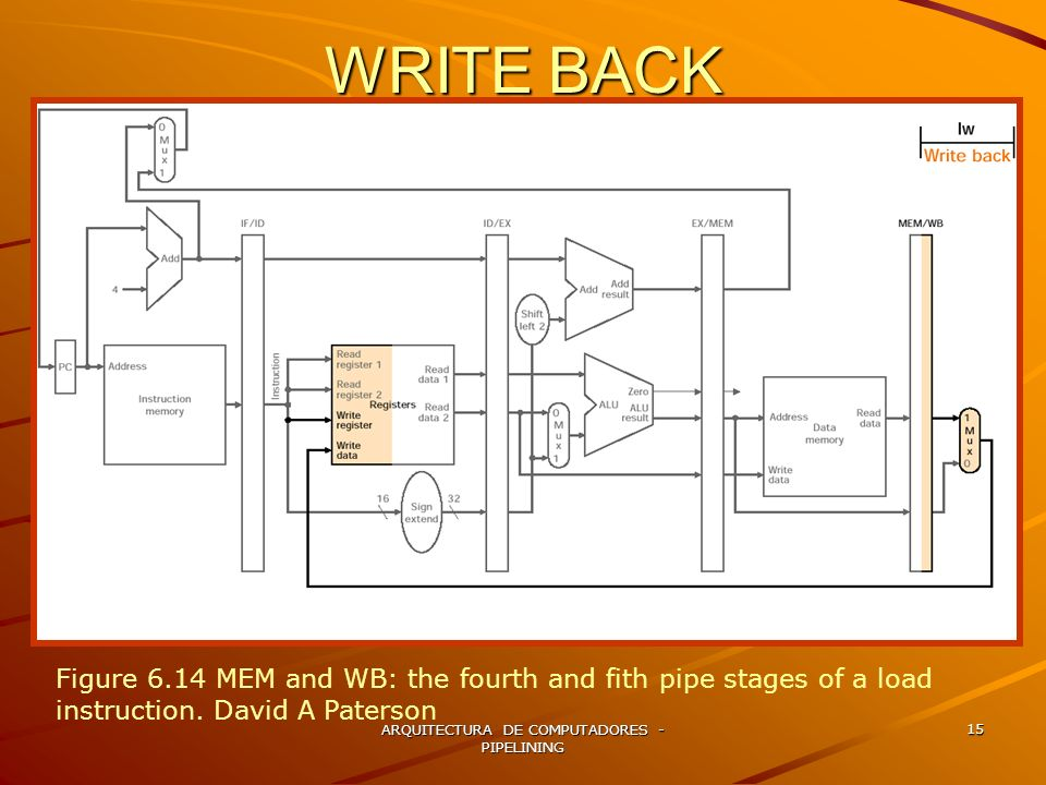 ARQUITECTURA DE COMPUTADORES - PIPELINING 15 WRITE BACK Figure 6.14 MEM and WB: the fourth and fith pipe stages of a load instruction. David A Paterso