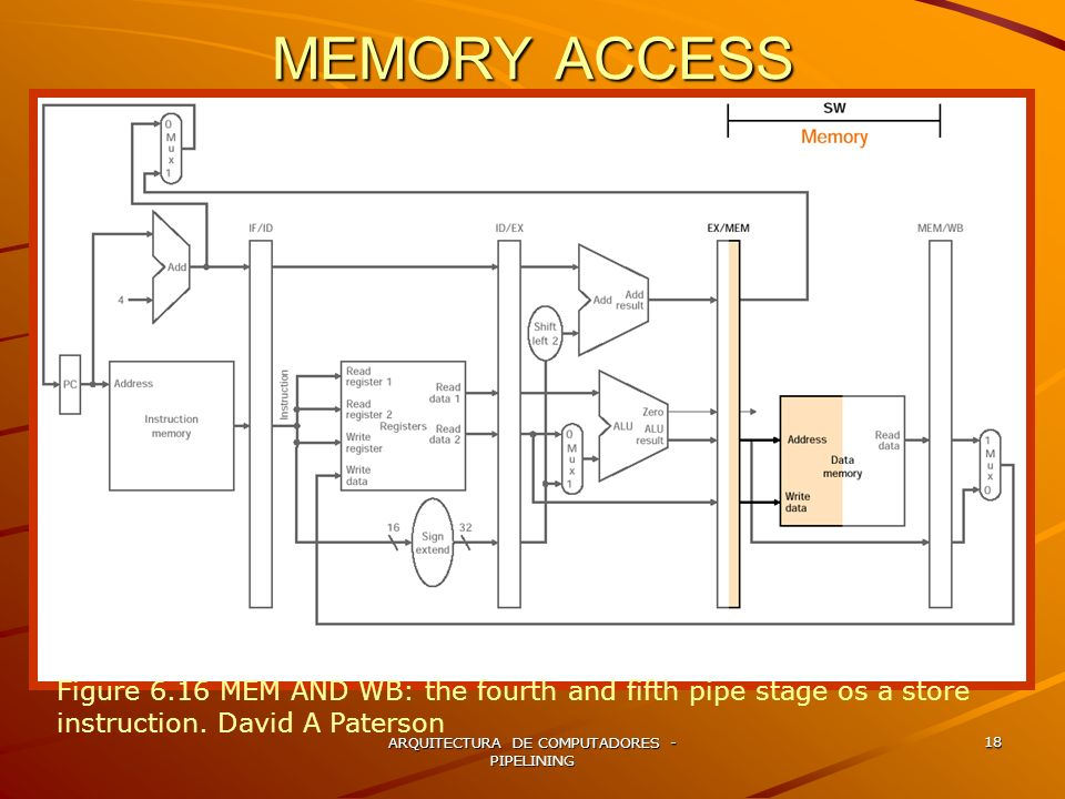 ARQUITECTURA DE COMPUTADORES - PIPELINING 18 MEMORY ACCESS Figure 6.16 MEM AND WB: the fourth and fifth pipe stage os a store instruction. David A Pat