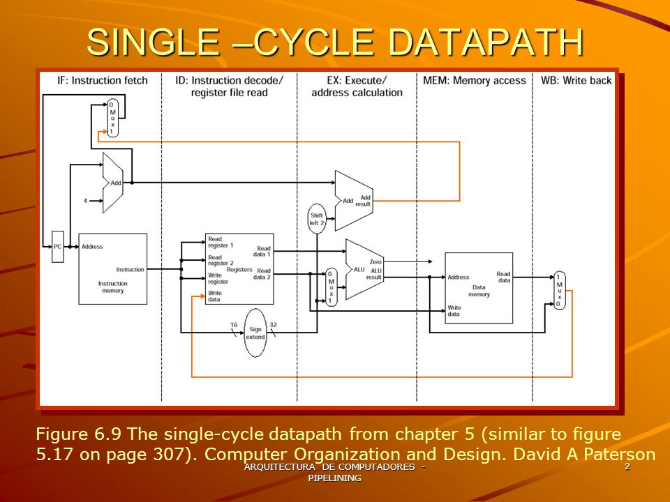 ARQUITECTURA DE COMPUTADORES - PIPELINING 3 PIPELINED EXECUTION Figure 6.10 Instruction being executed using the single cycle datapath in figure 6.9.
