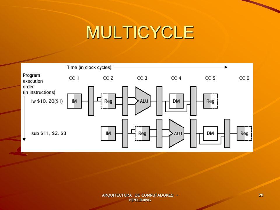 ARQUITECTURA DE COMPUTADORES - PIPELINING 20 MULTICYCLE
