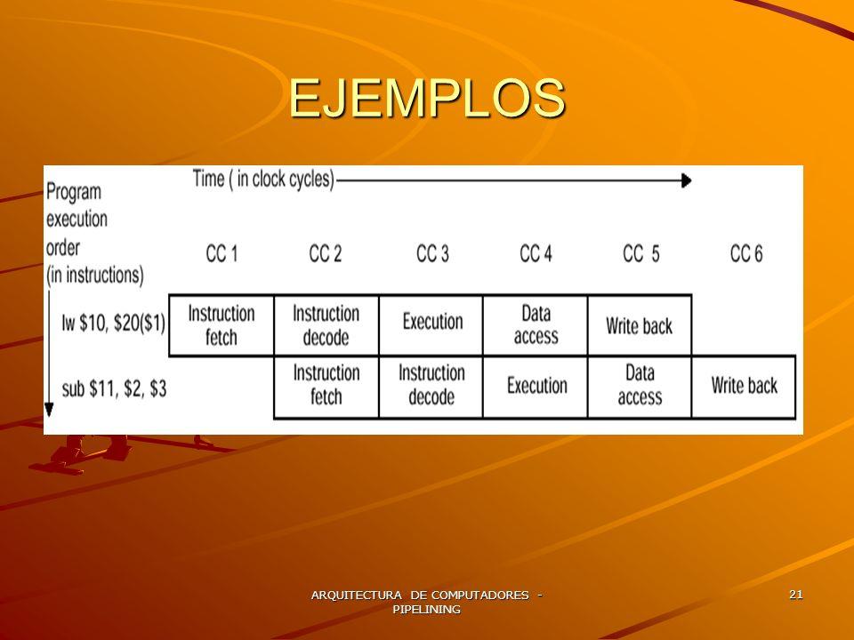 ARQUITECTURA DE COMPUTADORES - PIPELINING 21 EJEMPLOS
