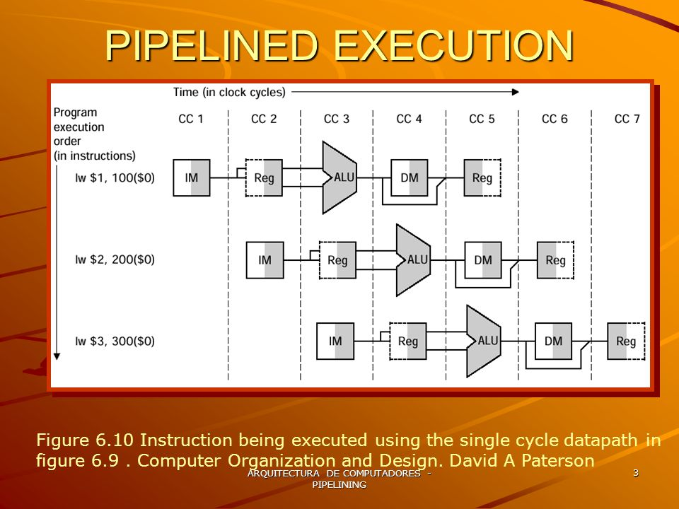 ARQUITECTURA DE COMPUTADORES - PIPELINING 14 WRITE BACK Se lee el valor del dato del registro MEM/WB pipeline register Se almacena en el register file