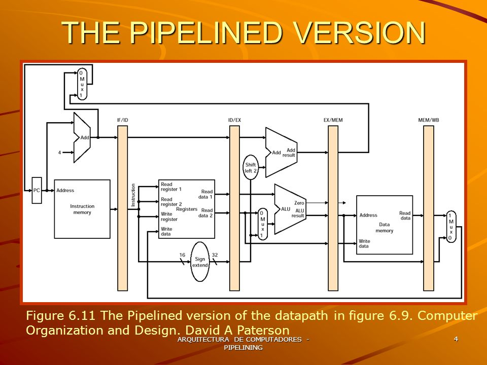 ARQUITECTURA DE COMPUTADORES - PIPELINING 15 WRITE BACK Figure 6.14 MEM and WB: the fourth and fith pipe stages of a load instruction.