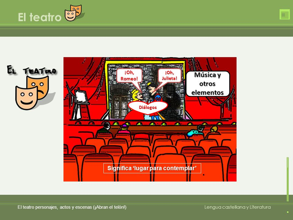 El teatro El teatro personajes, actos y escenas (¡Abran el telón!) Lengua castellana y Literatura Significa lugar para contemplar Representa historias