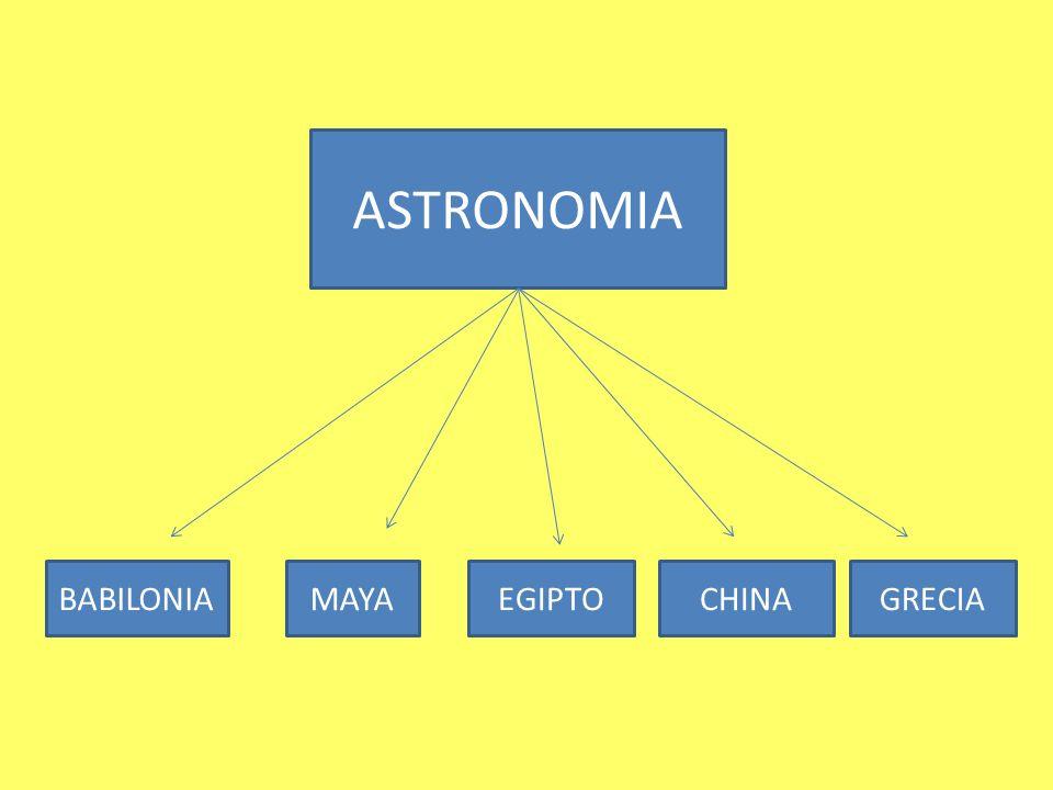 ASTRONOMIA La palabra astronomía viene del Griego, αστρονομία ( astronomía compuesto por άστρον astron «estrella» y seguido de νόμος nomos «regla, norma» y quiere decir la Ley de las estrellas.