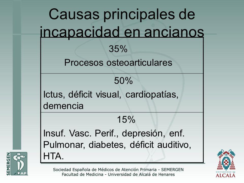 Causas principales de incapacidad en ancianos 35% Procesos osteoarticulares 50% Ictus, déficit visual, cardiopatías, demencia 15% Insuf. Vasc. Perif.,