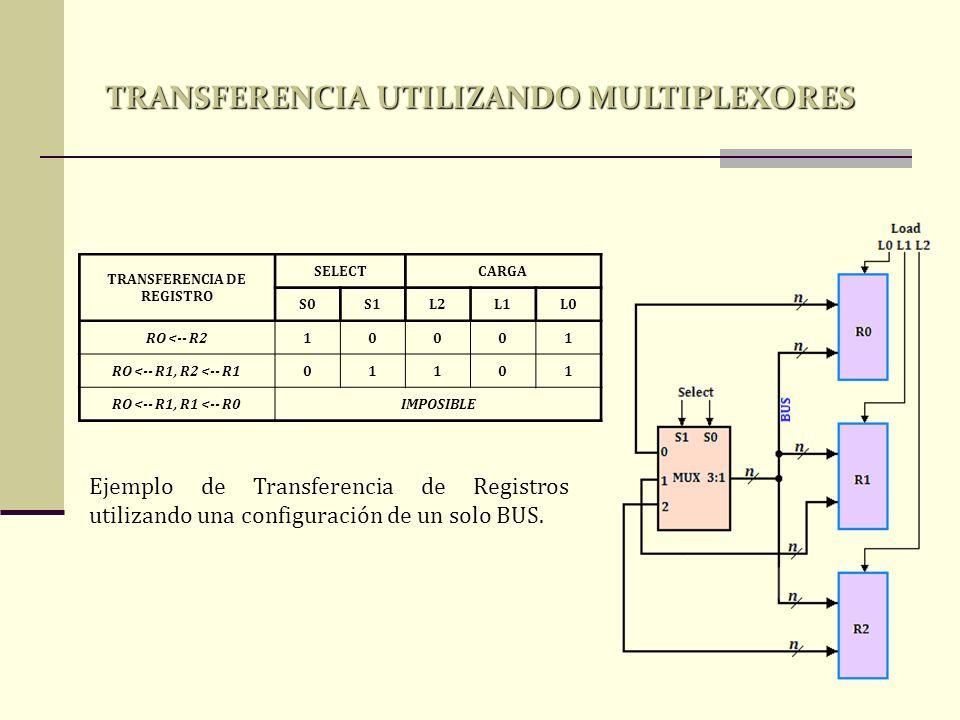 TRANSFERENCIA DE REGISTRO SELECTCARGA S0S1L2L1L0 RO <-- R210001 RO <-- R1, R2 <-- R101101 RO <-- R1, R1 <-- R0IMPOSIBLE Ejemplo de Transferencia de Re