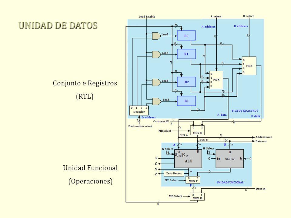 Conjunto e Registros (RTL) Unidad Funcional (Operaciones) UNIDAD DE DATOS