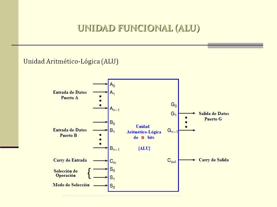 Unidad Aritmético-Lógica (ALU) UNIDAD FUNCIONAL (ALU)