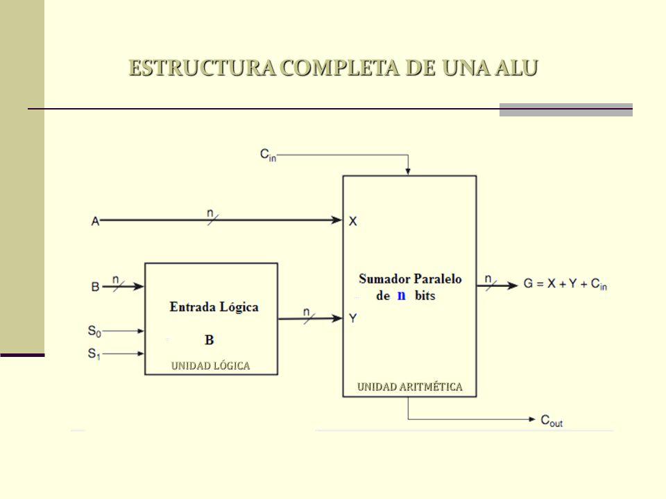 ESTRUCTURA COMPLETA DE UNA ALU UNIDAD LÓGICA UNIDAD ARITMÉTICA