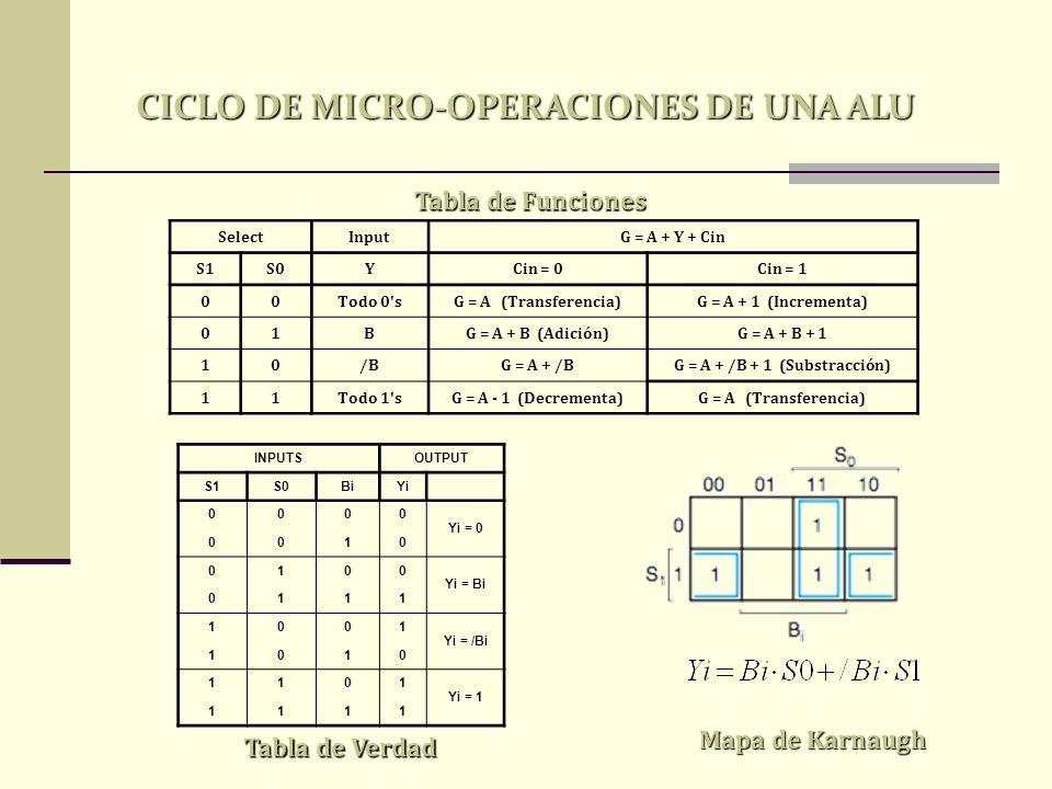 SelectInputG = A + Y + Cin S1S0YCin = 0Cin = 1 00Todo 0'sG = A (Transferencia)G = A + 1 (Incrementa) 01BG = A + B (Adición)G = A + B + 1 10/BG = A + /