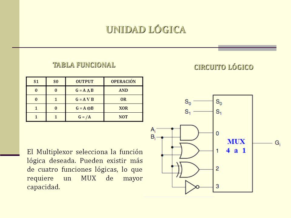 S1S0OUTPUTOPERACIÓN 00 G = A B AND 01G = A V BOR 10 G = A B XOR 11G = /ANOT TABLA FUNCIONAL CIRCUITO LÓGICO UNIDAD LÓGICA El Multiplexor selecciona la