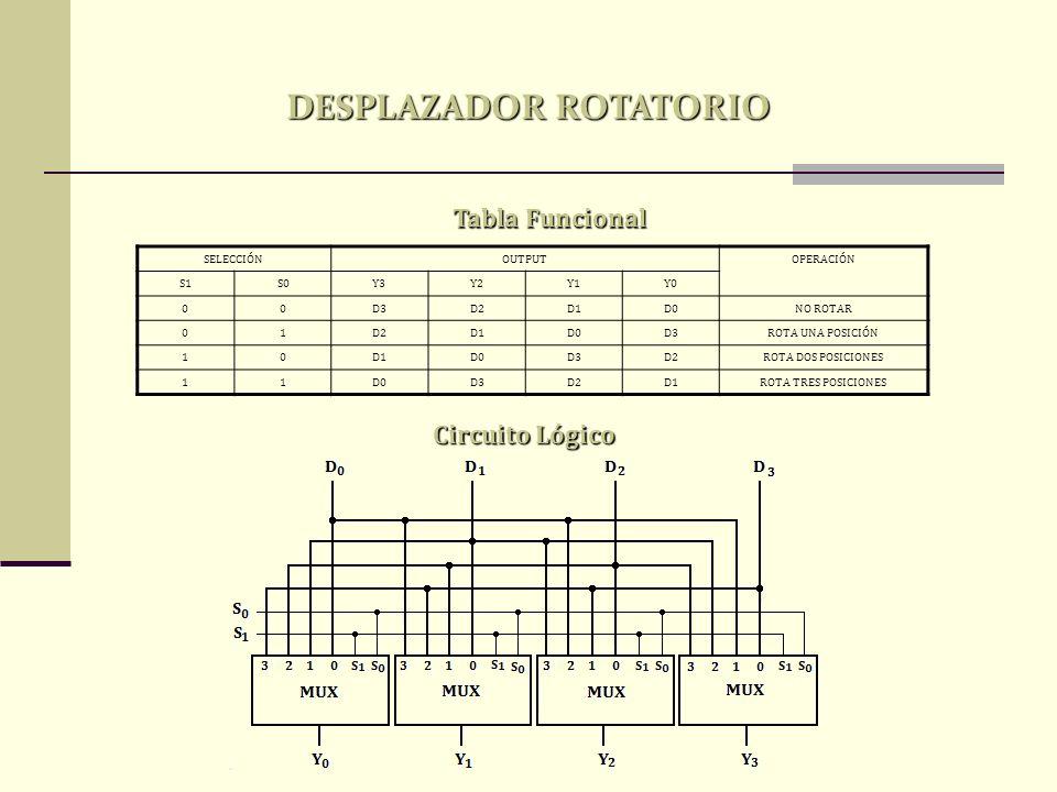 Circuito Lógico Tabla Funcional SELECCIÓNOUTPUTOPERACIÓN S1S0Y3Y2Y1Y0 00D3D2D1D0NO ROTAR 01D2D1D0D3ROTA UNA POSICIÓN 10D1D0D3D2ROTA DOS POSICIONES 11D