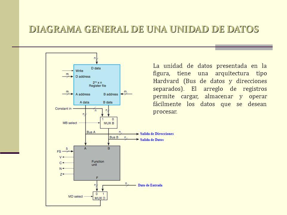 DIAGRAMA GENERAL DE UNA UNIDAD DE DATOS La unidad de datos presentada en la figura, tiene una arquitectura tipo Hardvard (Bus de datos y direcciones s