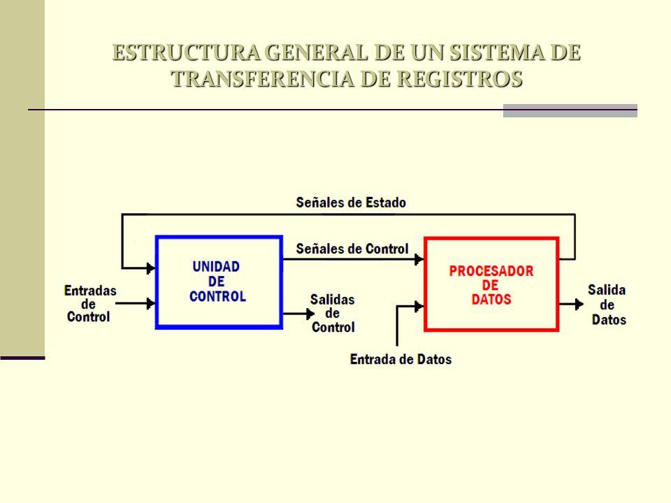 SELECCIÓN DE OPERACIÓN OPERACIÓNFUNCIÓN S2S1S0Cin 0000 G = ATransfer A 0001 G = A + 1Increment A 0010 G = A + BAddition 0011 G = A + B + 1Add with Carry input of 1 0100 G = A + /BA más complemento a uno de B 0101 G = A + /B + 1Substraction 0110 G = A - 1Decrement A 0111 G = ATransfer A 100X G = A B AND 101X G = A V BOR 110X G = A B XOR 111X G = /ANOT (Complemento a uno) TABLA FUNCIONAL DE LA ALU