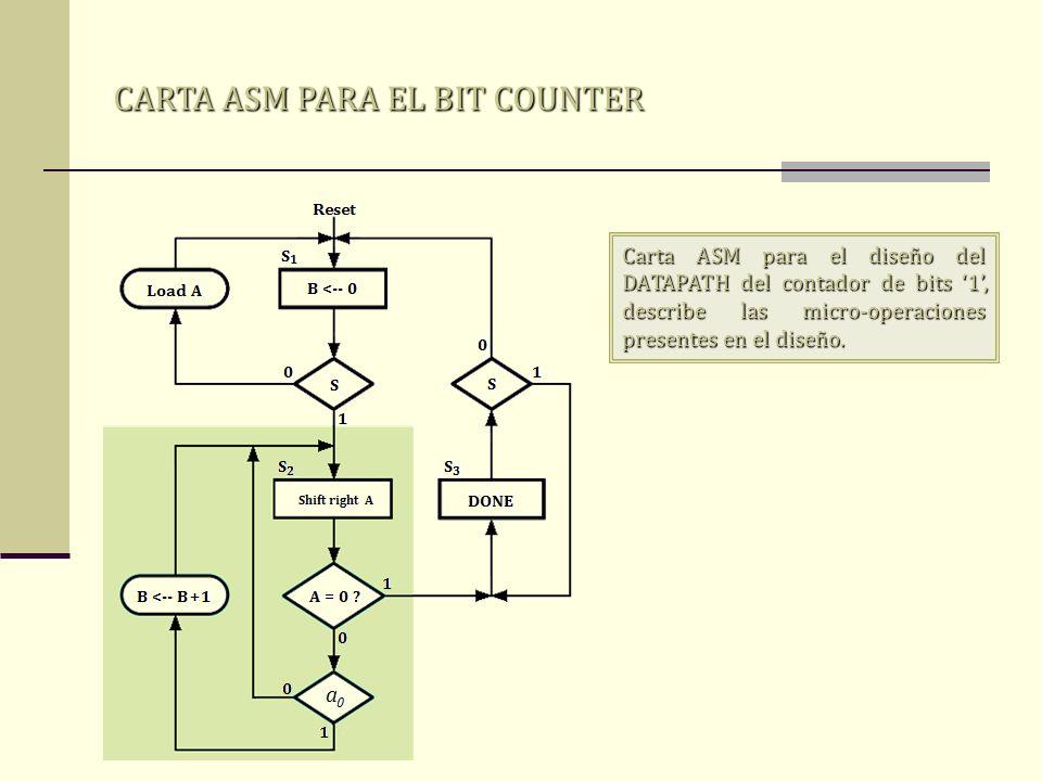 CARTA ASM PARA EL BIT COUNTER Carta ASM para el diseño del DATAPATH del contador de bits 1, describe las micro-operaciones presentes en el diseño.