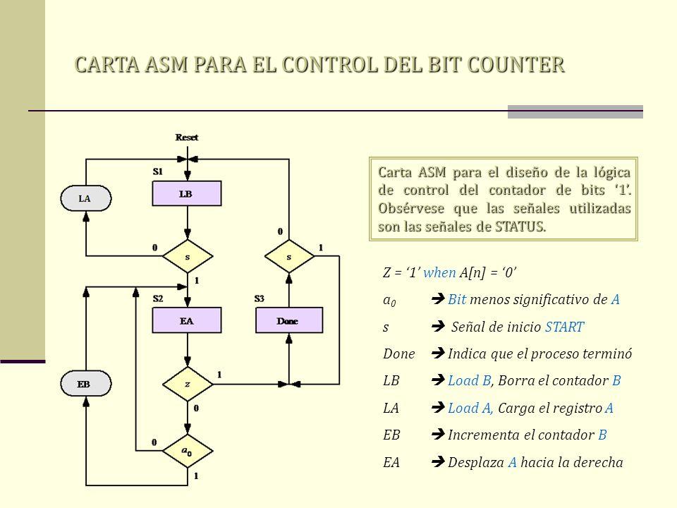 CARTA ASM PARA EL CONTROL DEL BIT COUNTER Carta ASM para el diseño de la lógica de control del contador de bits 1. Obsérvese que las señales utilizada