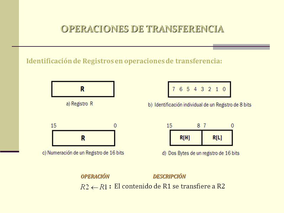 OPERACIONES DE TRANSFERENCIA Identificación de Registros en operaciones de transferencia: : El contenido de R1 se transfiere a R2 OPERACIÓN DESCRIPCIÓ