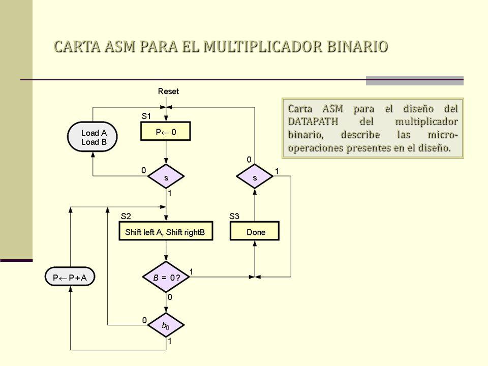 CARTA ASM PARA EL MULTIPLICADOR BINARIO Carta ASM para el diseño del DATAPATH del multiplicador binario, describe las micro- operaciones presentes en