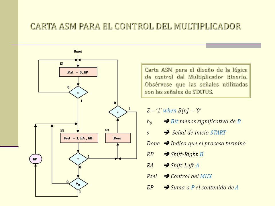 CARTA ASM PARA EL CONTROL DEL MULTIPLICADOR Carta ASM para el diseño de la lógica de control del Multiplicador Binario. Obsérvese que las señales util