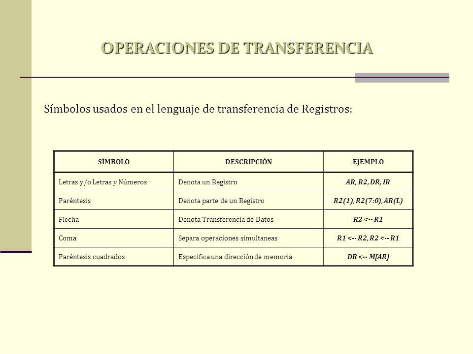 Símbolos usados en el lenguaje de transferencia de Registros: SÍMBOLODESCRIPCIÓNEJEMPLO Letras y/o Letras y NúmerosDenota un RegistroAR, R2, DR, IR Pa