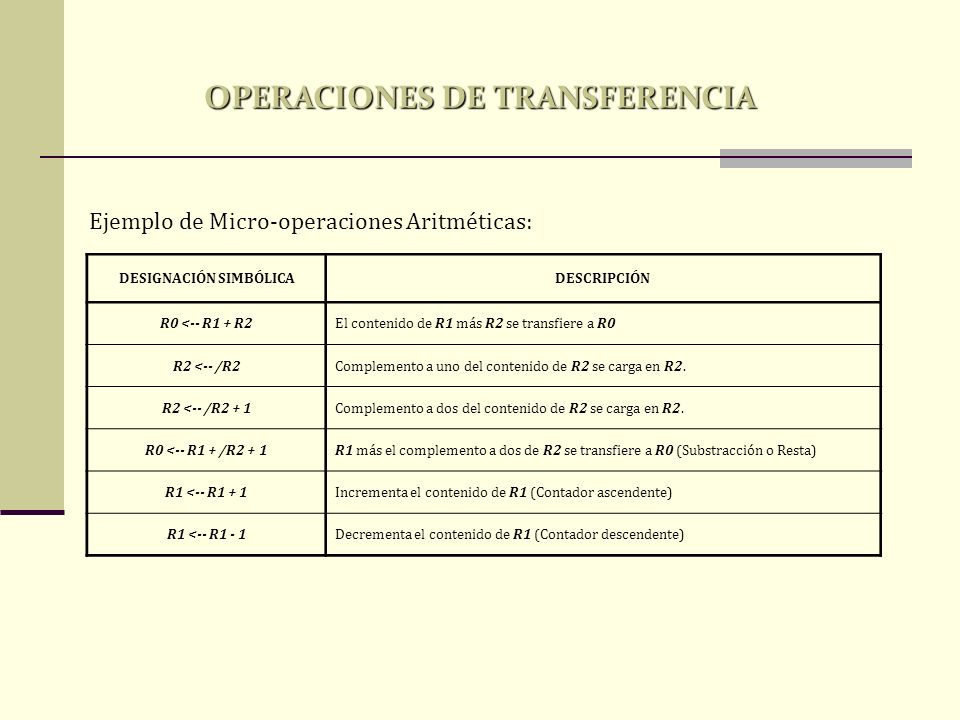 Ejemplo de Micro-operaciones Aritméticas: DESIGNACIÓN SIMBÓLICADESCRIPCIÓN R0 <-- R1 + R2El contenido de R1 más R2 se transfiere a R0 R2 <-- /R2Comple
