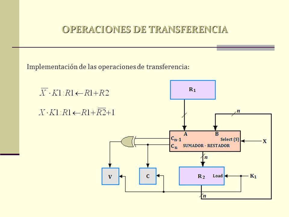Micro-operaciones Lógicas: DESIGNACIÓN SIMBÓLICADESCRIPCIÓN R0 <-- /R1Operación Lógica NOT bit a bit (Complemento a uno) R0 <-- R1 R2 Operación Lógica AND bit a bit (Clarear bits) R0 <-- R1 V R2Operación Lógica OR bit a bit (Poner bits) R0 <-- R1 R2 Operación Lógica XOR bit a bit (Complementa bits) Ejemplo de operaciones de desplazamiento: TIPODESIGNACIÓN SIMBÓLICAFUENTE R2DESTINACIÓN DESPUÉS DEL CORRIMIENTO R1 SHIFT LEFTR1 <-- sl R21001111000111100 SHIFT RIGHTR1 <-- sr R21110010101110010 OPERACIONES DE TRANSFERENCIA