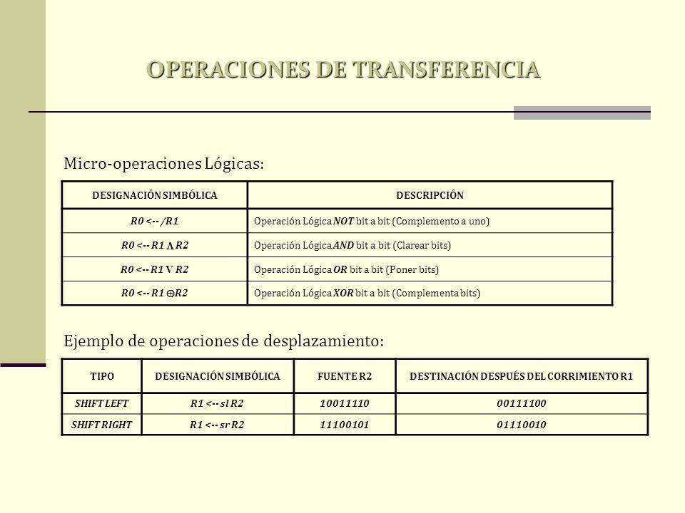 Micro-operaciones Lógicas: DESIGNACIÓN SIMBÓLICADESCRIPCIÓN R0 <-- /R1Operación Lógica NOT bit a bit (Complemento a uno) R0 <-- R1 R2 Operación Lógica