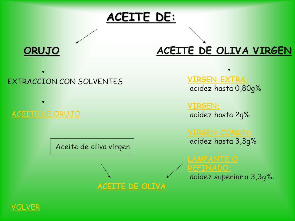 ACEITE DE: ORUJO ORUJO EXTRACCION CON SOLVENTES ACEITE DE ORUJO ACEITE DE OLIVA VIRGEN VIRGEN EXTRA: acidez hasta 0,80g% VIRGEN; acidez hasta 2g% VIRG