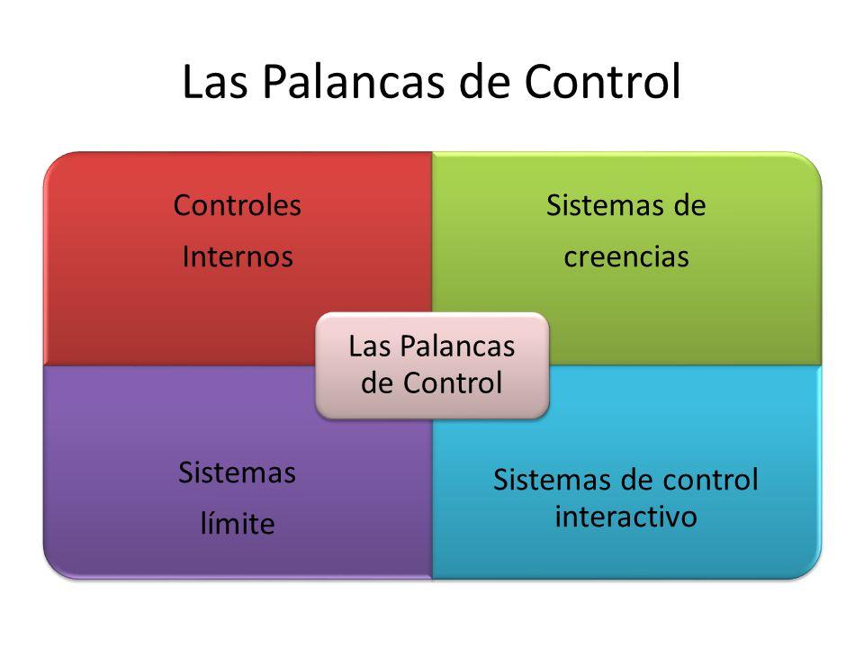 Las Palancas de Control Controles Internos Sistemas de creencias Sistemas límite Sistemas de control interactivo Las Palancas de Control