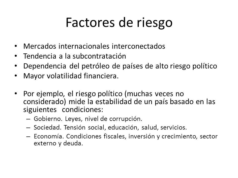 Factores de riesgo Mercados internacionales interconectados Tendencia a la subcontratación Dependencia del petróleo de países de alto riesgo político
