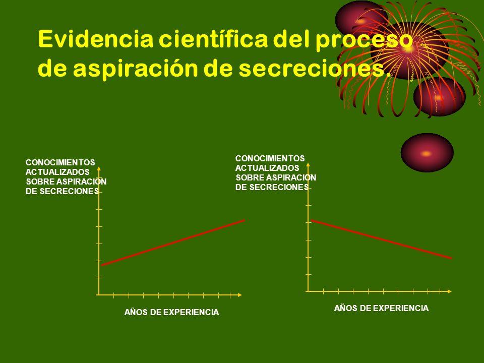 Evidencia científica del proceso de aspiración de secreciones. AÑOS DE EXPERIENCIA CONOCIMIENTOS ACTUALIZADOS SOBRE ASPIRACION DE SECRECIONES AÑOS DE