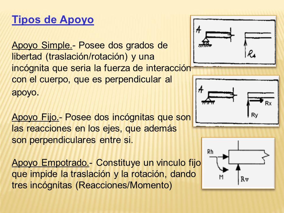 Tipos de Apoyo Apoyo Simple.- Posee dos grados de libertad (traslación/rotación) y una incógnita que seria la fuerza de interacción con el cuerpo, que