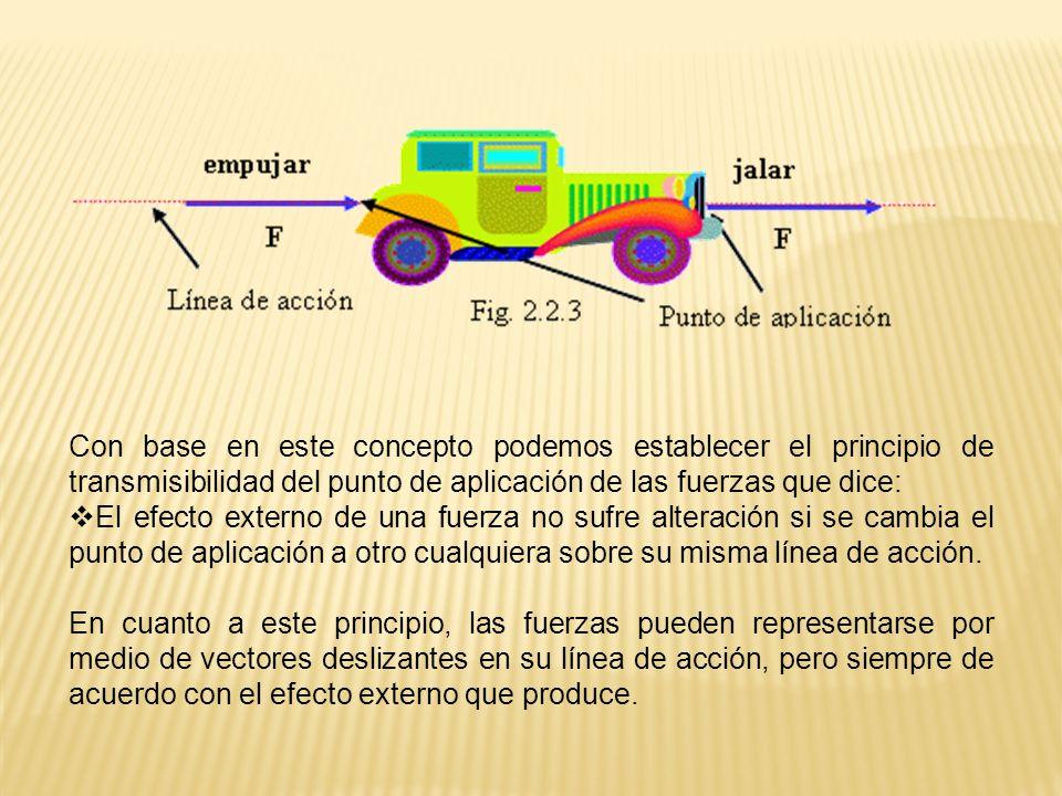 Con base en este concepto podemos establecer el principio de transmisibilidad del punto de aplicación de las fuerzas que dice: El efecto externo de un