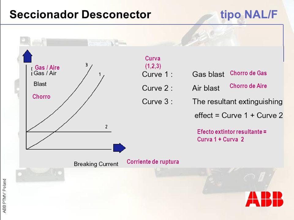ABB PTMV Poland Seccionador Desconector tipo NAL/F Gas / Aire Chorro Curva (1,2,3) Chorro de Gas Chorro de Aire Efecto extintor resultante = Curva 1 +