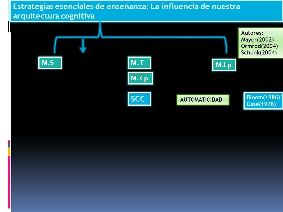 Estrategias esenciales de enseñanza: La influencia de nuestra arquitectura cognitiva M.SM. T M.Lp Autores: Mayer(2002) Ormrod(2004) Schunk(2004) M. Cp
