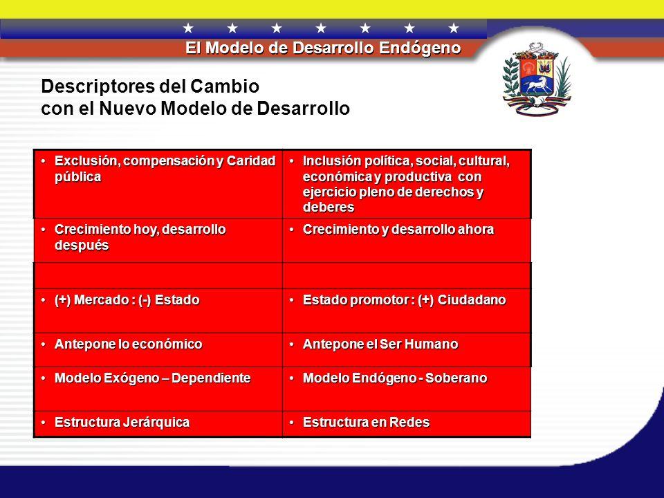 REPÚBLICA BOLIVARIANA DE VENEZUELA El Modelo de Desarrollo Endógeno Descriptores del Cambio con el Nuevo Modelo de Desarrollo Exclusión, compensación