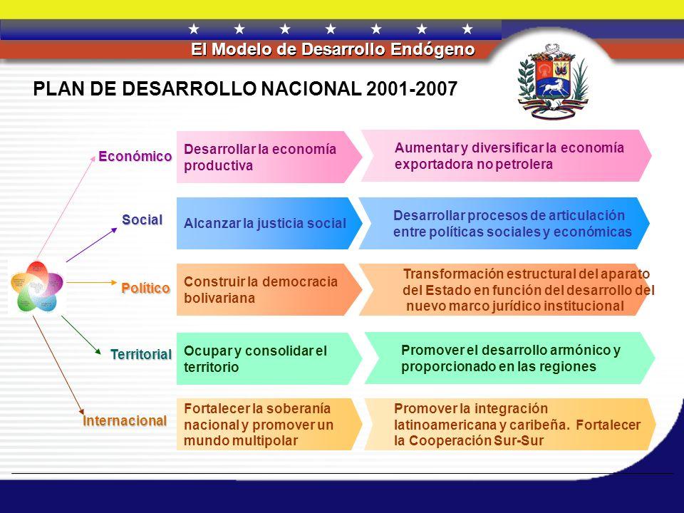 REPÚBLICA BOLIVARIANA DE VENEZUELA El Modelo de Desarrollo Endógeno PLAN DE DESARROLLO NACIONAL 2001-2007 Económico Social Político Territorial Aument
