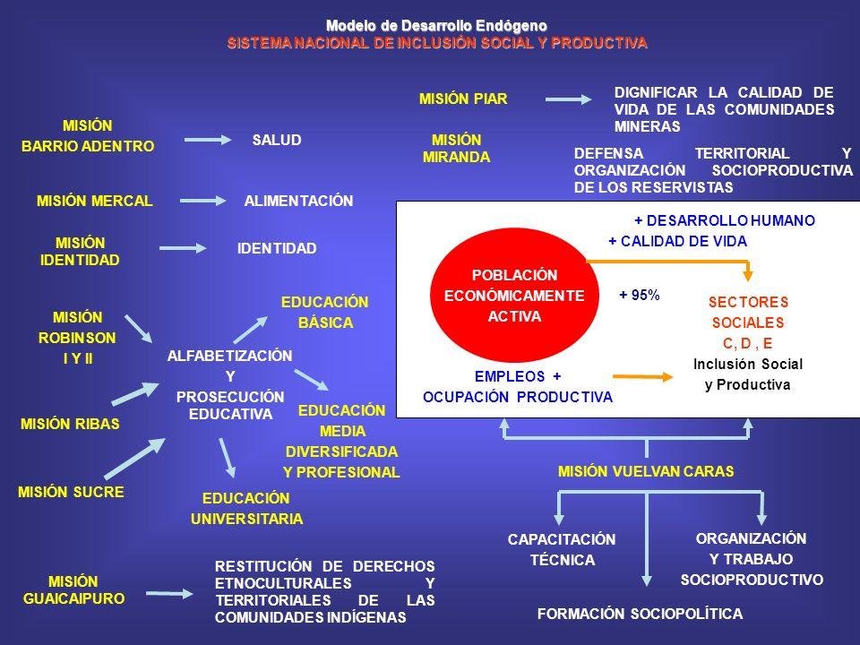 REPÚBLICA BOLIVARIANA DE VENEZUELA El Modelo de Desarrollo Endógeno MISIÓN RIBAS Modelo de Desarrollo Endógeno SISTEMA NACIONAL DE INCLUSIÓN SOCIAL Y