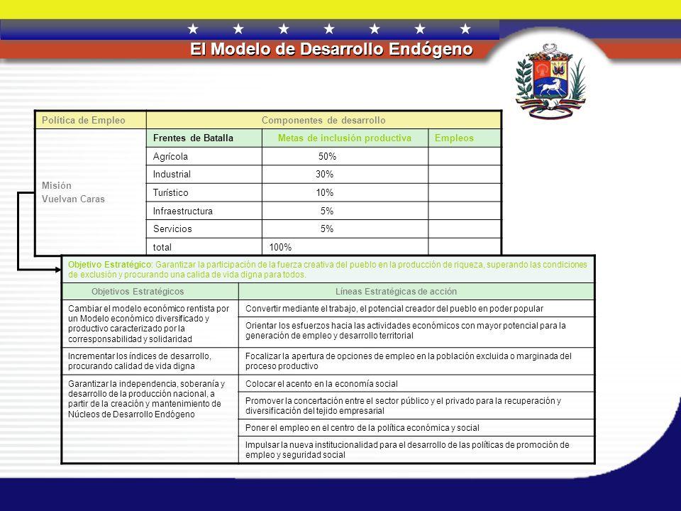 REPÚBLICA BOLIVARIANA DE VENEZUELA El Modelo de Desarrollo Endógeno Política de EmpleoComponentes de desarrollo Misión Vuelvan Caras Frentes de Batall