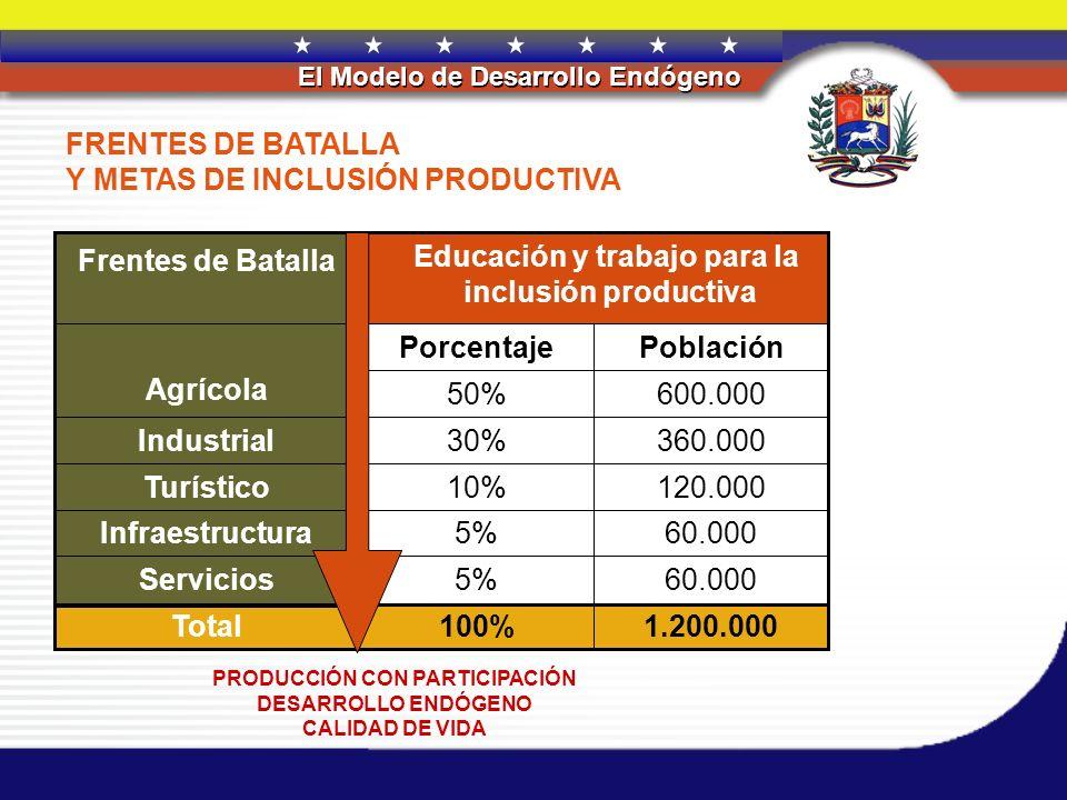 REPÚBLICA BOLIVARIANA DE VENEZUELA El Modelo de Desarrollo Endógeno FRENTES DE BATALLA Y METAS DE INCLUSIÓN PRODUCTIVA PRODUCCIÓN CON PARTICIPACIÓN DE