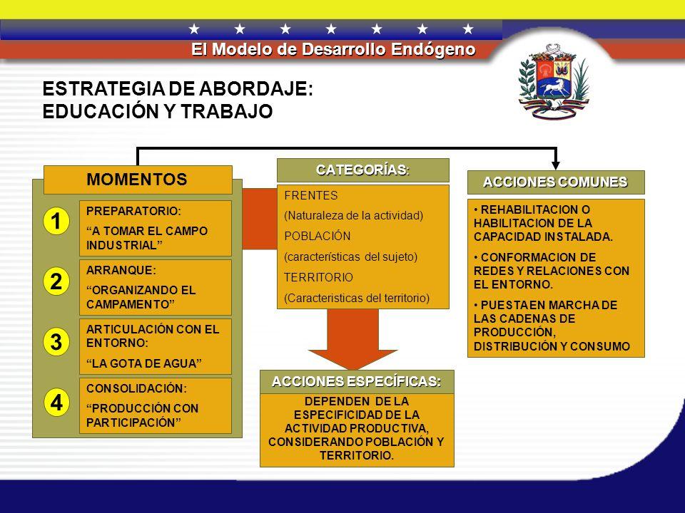 REPÚBLICA BOLIVARIANA DE VENEZUELA El Modelo de Desarrollo Endógeno ESTRATEGIA DE ABORDAJE: EDUCACIÓN Y TRABAJO PREPARATORIO: A TOMAR EL CAMPO INDUSTR