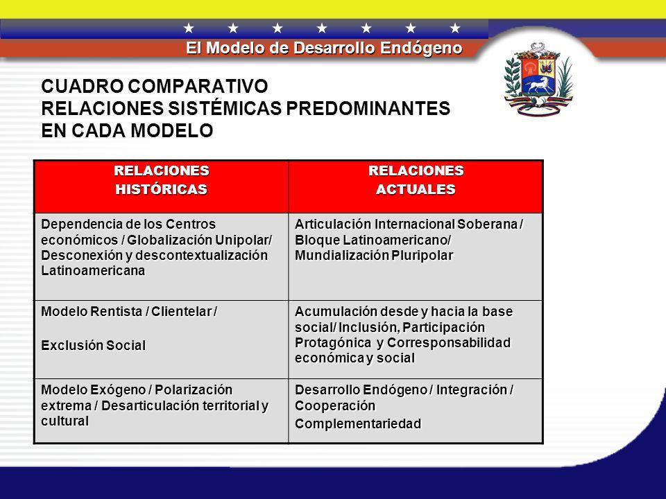 REPÚBLICA BOLIVARIANA DE VENEZUELA El Modelo de Desarrollo Endógeno CUADRO COMPARATIVO RELACIONES SISTÉMICAS PREDOMINANTES EN CADA MODELO RELACIONESHI