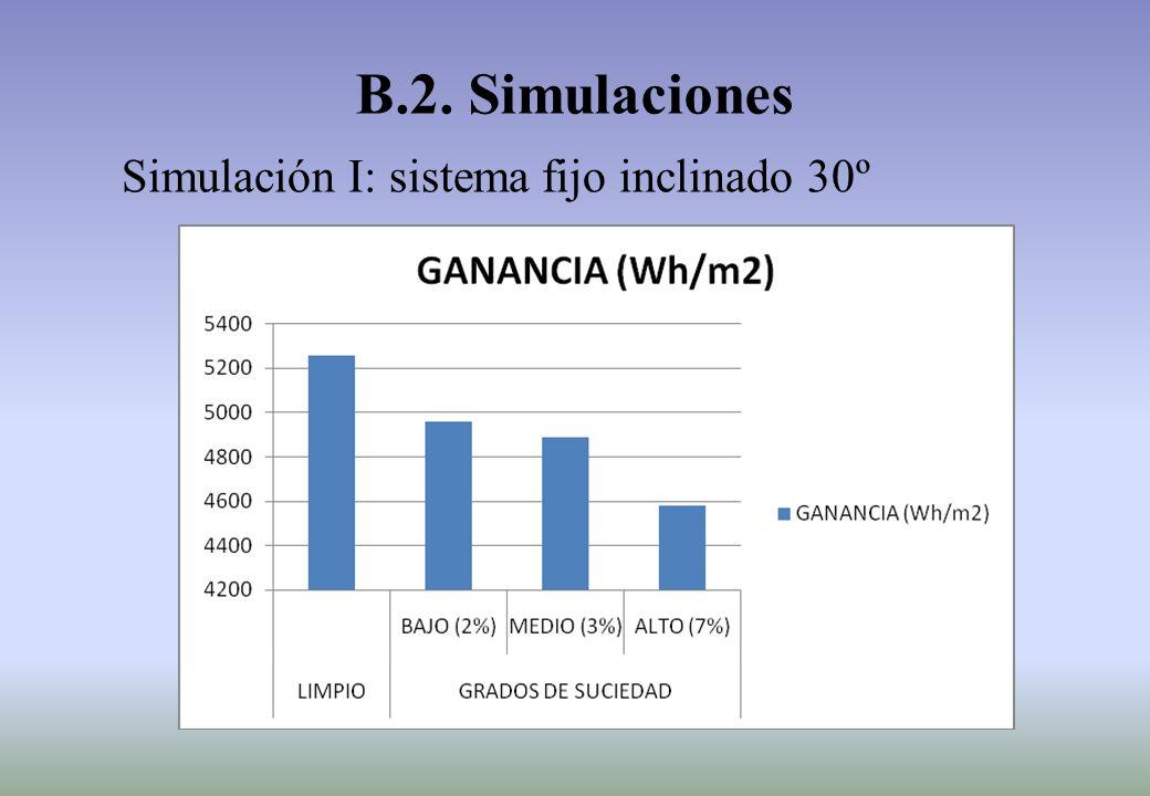 Simulación I: sistema fijo inclinado 30º B.2. Simulaciones