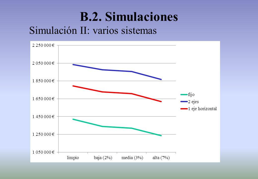 Simulación II: varios sistemas B.2. Simulaciones
