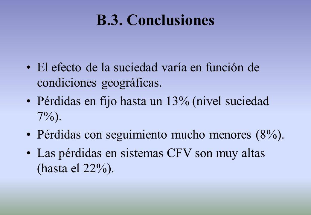 B.3. Conclusiones El efecto de la suciedad varía en función de condiciones geográficas.