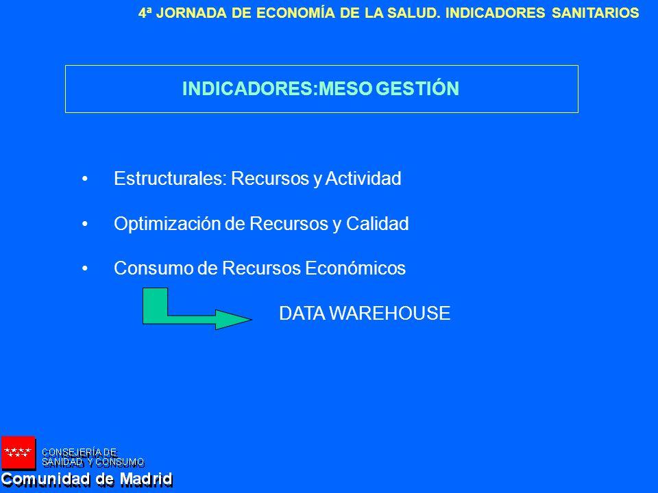 4ª JORNADA DE ECONOMÍA DE LA SALUD. INDICADORES SANITARIOS INDICADORES:MESO GESTIÓN Estructurales: Recursos y Actividad Optimización de Recursos y Cal